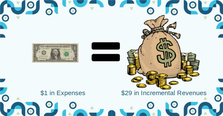 One dollar bill = pile of cash