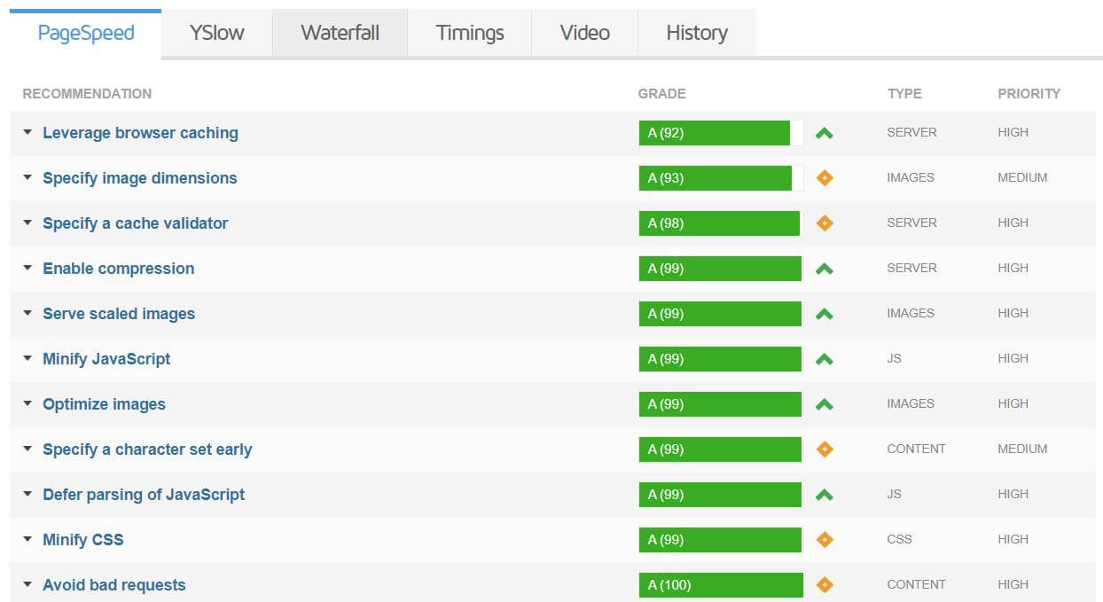 GTmetrix PageSpeed recommendations of site speed improvements. Shown data is for quko.com.au