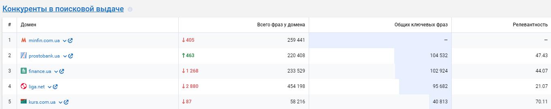 Пример конкурентов в поисковой выдаче сайта minfin в Google.com.ua, данные Serpstat