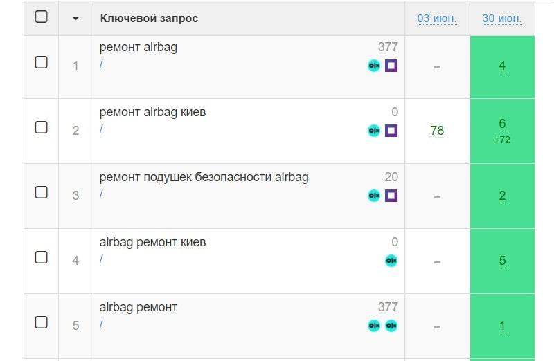 скрин с seolib с позициями главной страницы