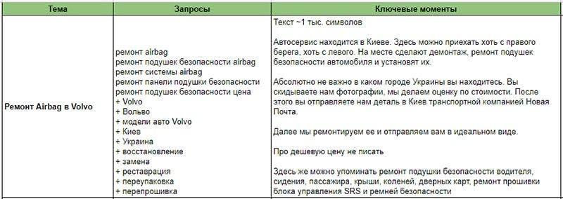 контент-план по текстовому наполнению