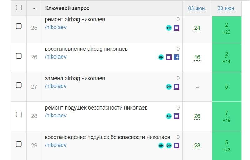 позиции сайта в разных городах