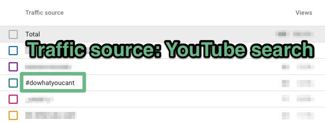 хэштеги youtube в аналитике