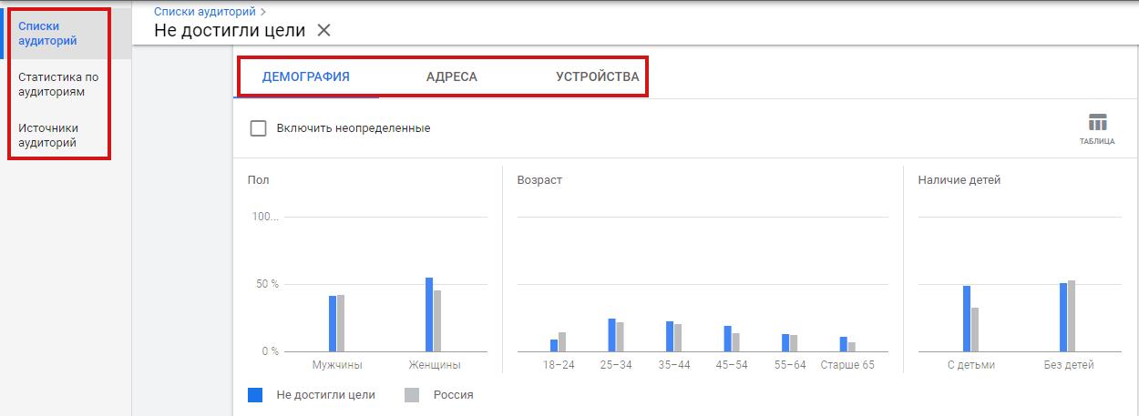Данные об аудитории в Google Ads