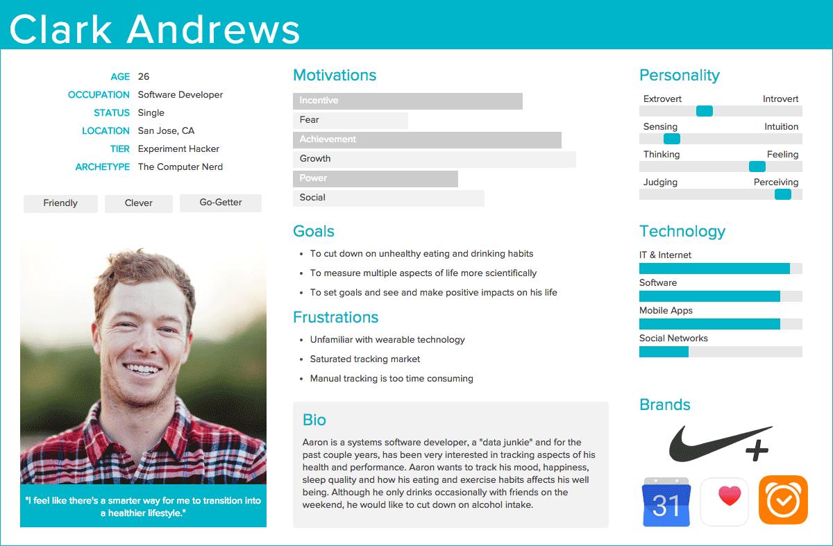 Пример оформления профиля потребителя