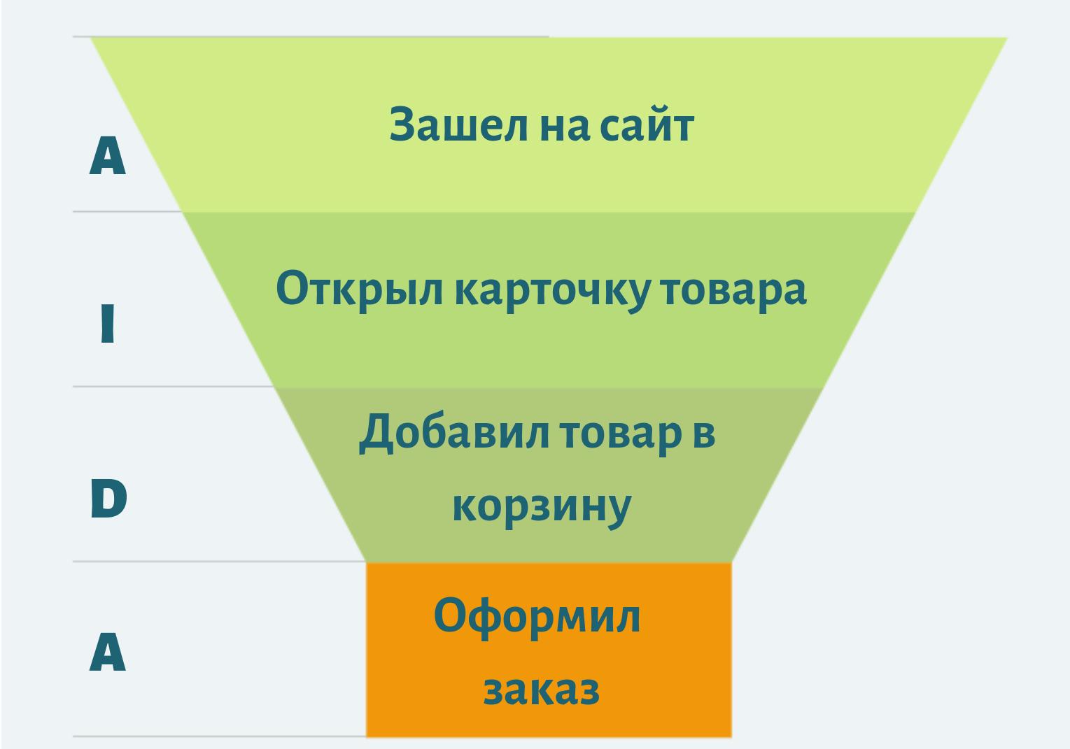 Воронка продаж интернет-магазинов