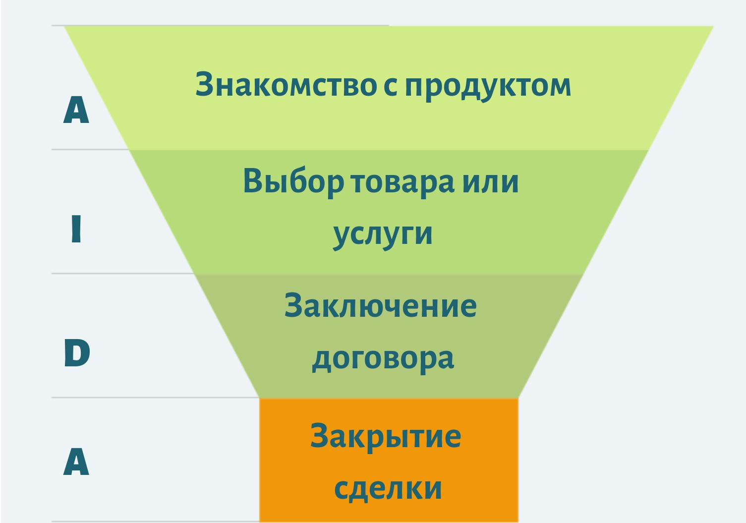 Этапы воронки продаж в B2B
