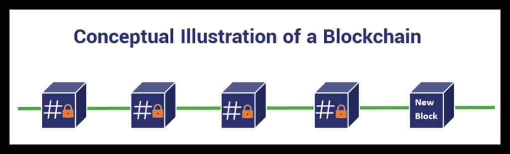 Графика, показывающая, что такое блокчейн и как работает блокчейн