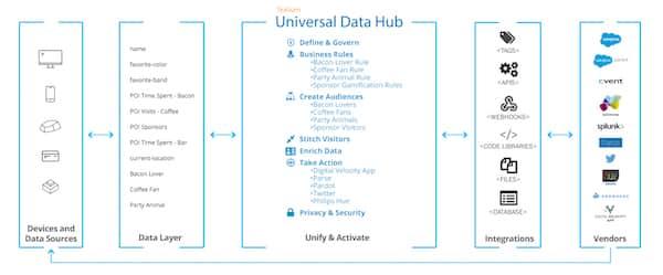 анализ данных, данные, контекстуальные данные, сбор данных, работа с данными, data-driven маркетинг, омниканальный маркетинг, кросс-канальный маркетинг, Клиентский опыт, мероприятия