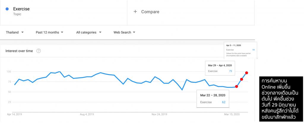 เทรนด์การ ออกกำลังกาย ของคนไทยช่วง 2019-2020 บน Google Trends - Web Search