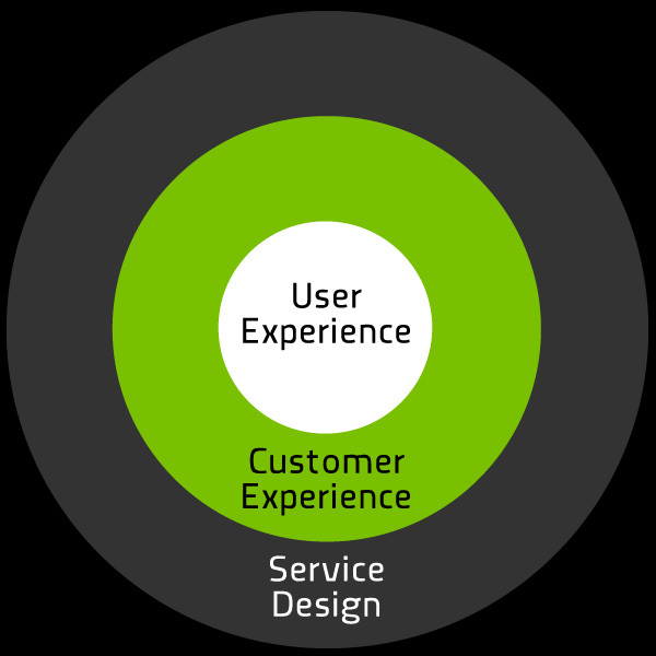 Kreis user Experience, Customer Experience, Service Design