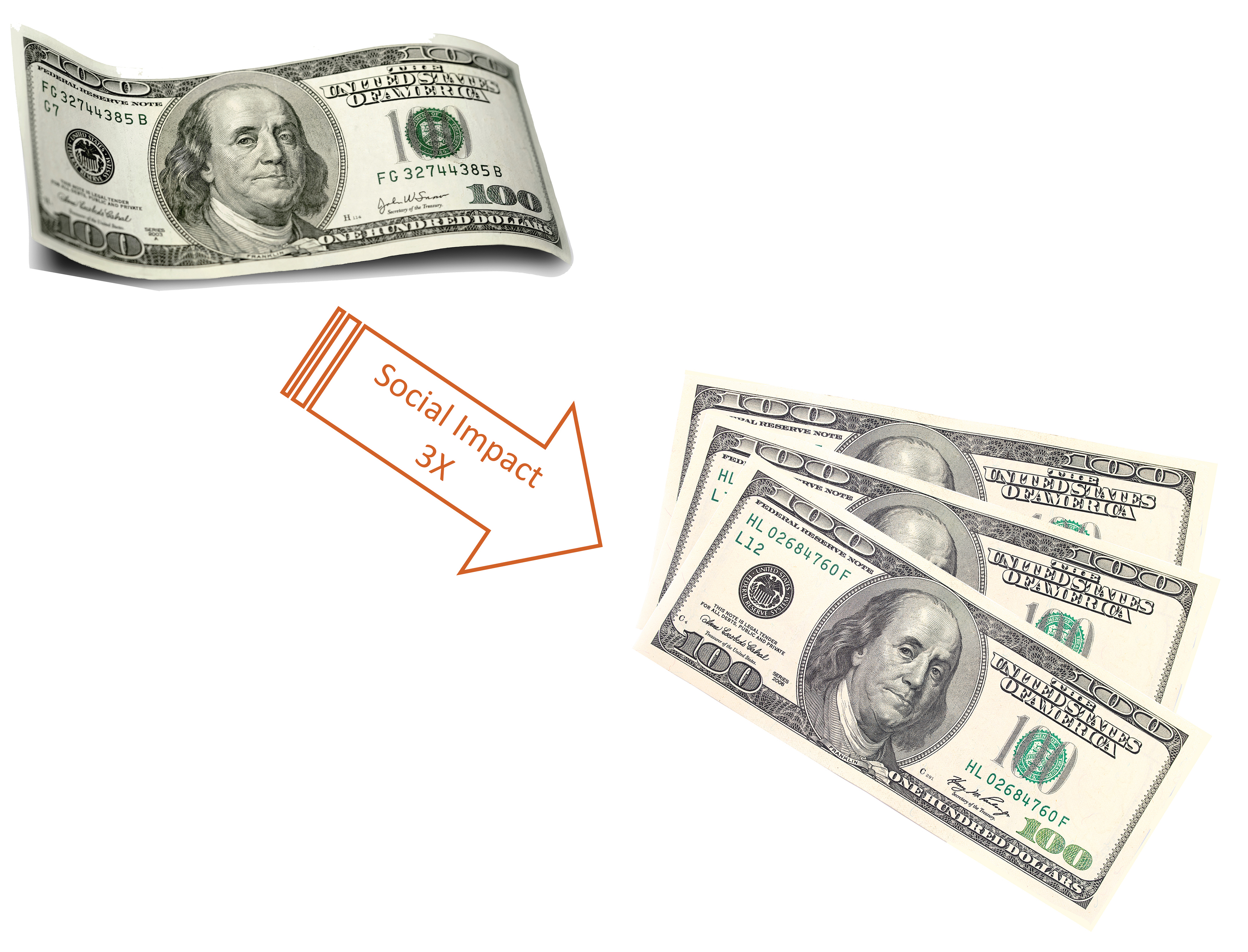 An arrow with the text 'Social Impact 3X' inside it, points from a one hundred U.S. dollar bill to three one hundred U.S. dollar bills.
