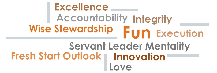 A collage of words that make up the 'Ten Driving Values'. The values include, excellence, accountability, integrity, wise stewardship, fun, execution, servant leader mentality, fresh start outlook, innovation, love.