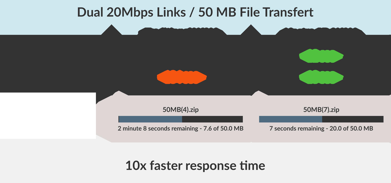tempi risposta SD-WAN vs WAN