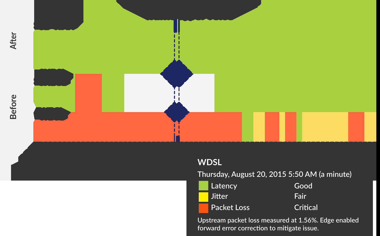 SD WAN tipologia di traffico