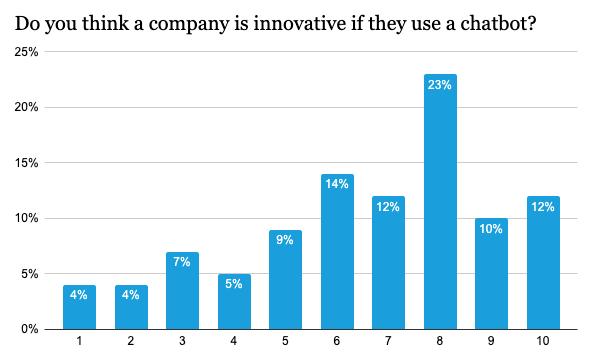 Ce graphique montre que les entreprises sont perçues comme innovantes lorsqu'elles utilisent un chabot !
