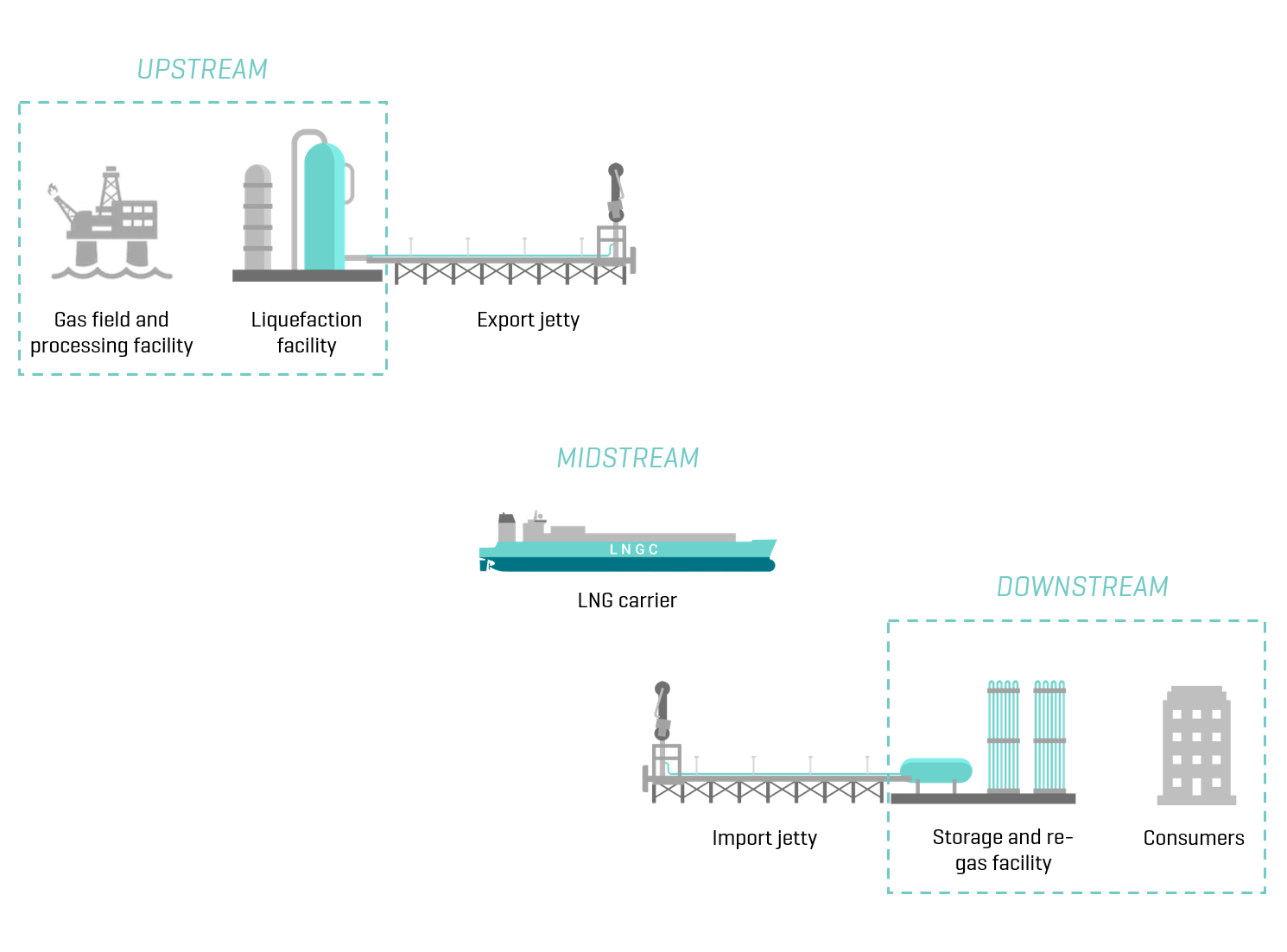 A traditional LNG value chain