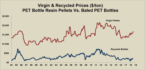 The relationship between the price of recycled and virgin PET –  Image Source