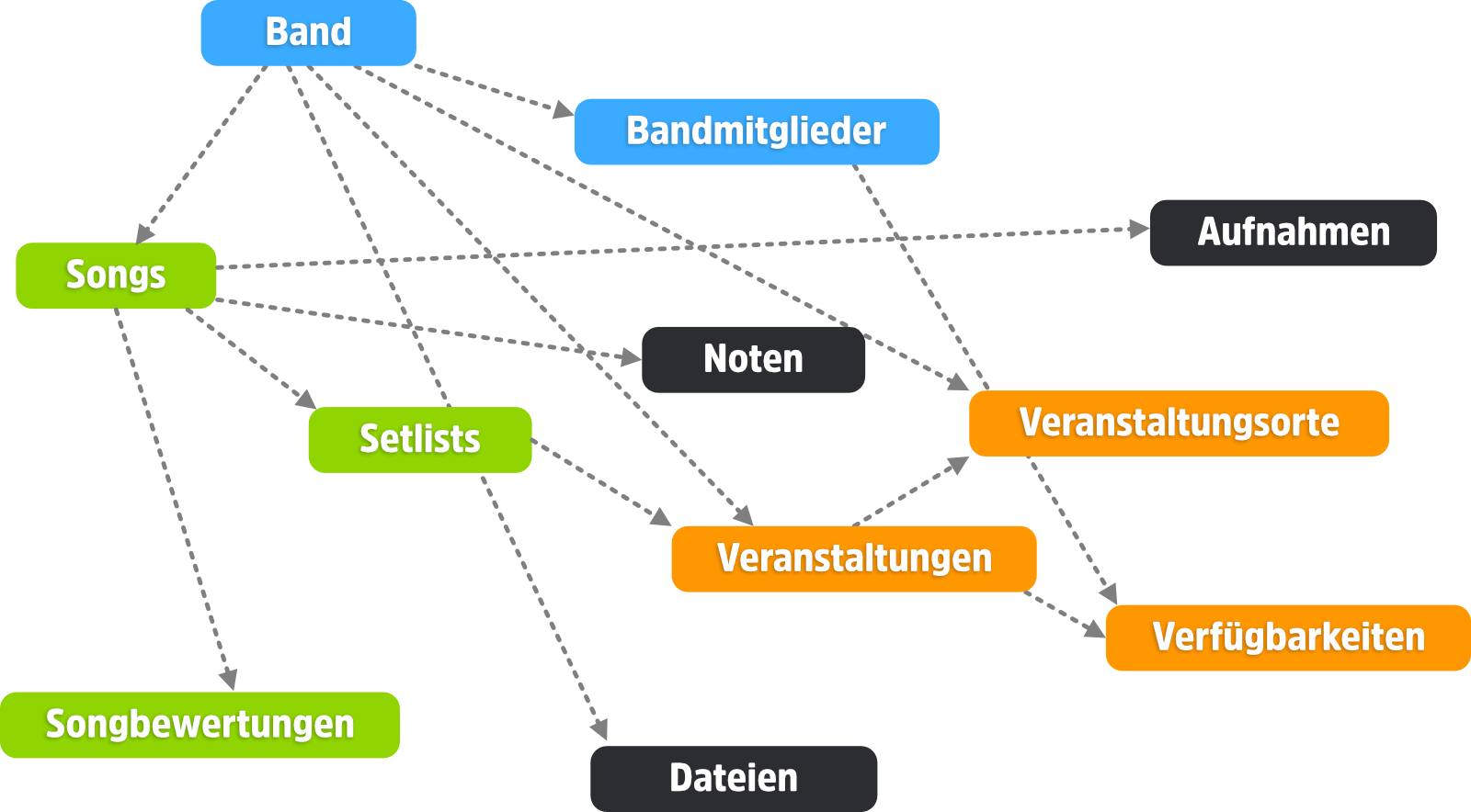 BANDZONE feature map