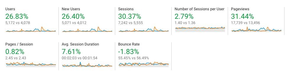 Google analytics screenshot for local automotive dealership