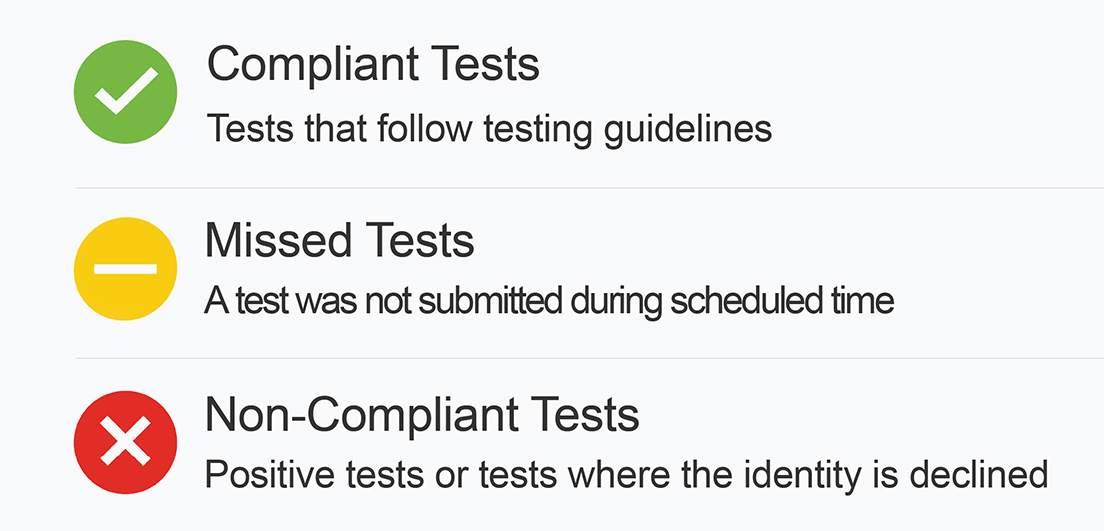 Compliant Tests Checklist