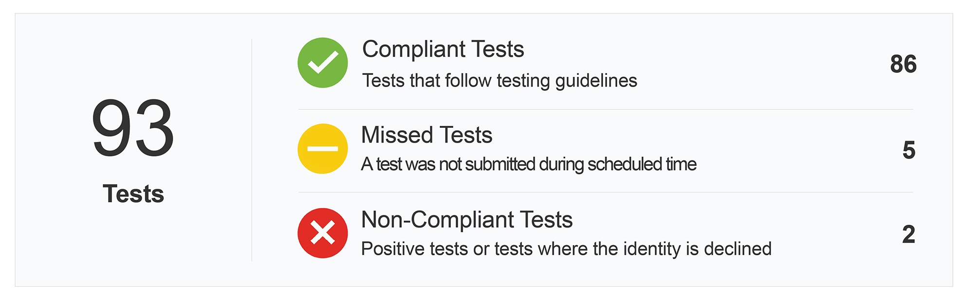 93 Compliant Tests with Soberlink