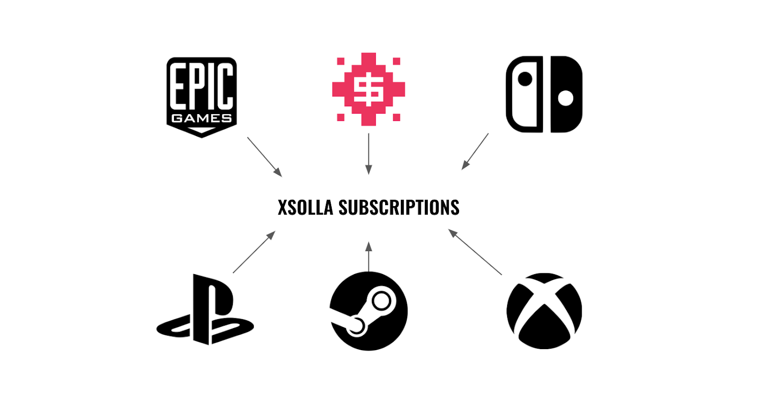Platforms and Xsolla Subscriptions diagram