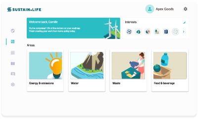 Sustainability dashboard for waste, water, energy, emissions, food.