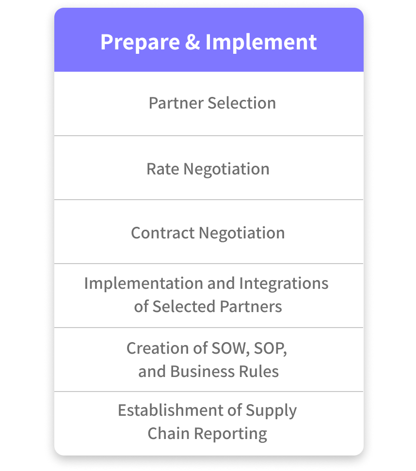 How Orkestra's 4PL services prepare & implement through; partner selection, rate negotiation, contract negotiation, implementation and integrations of selected partners, creation of SOW, SOP, and Business rules, Establishment of supply chain reporting.