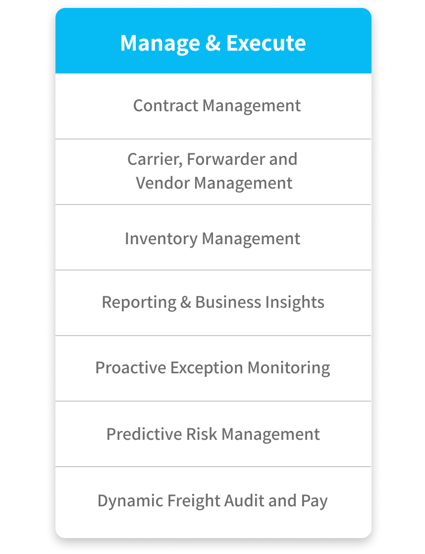 How Orkestra's 4PL services manage & execute through; contract management, carrier, forwarder and vendor management, inventory management, reporting & business insights, proactive exception monitoring, predictive risk management, and dynamic freight audit and pay.