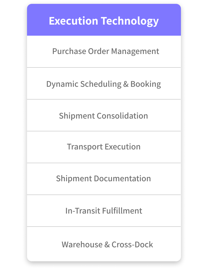 Orkestra's Execution Technology encompasses; purchase order management, dynamic scheduling & booking, shipment consolidation, transport execution, shipment documentation, in-transit fulfillment, and warehouse & cross dock.