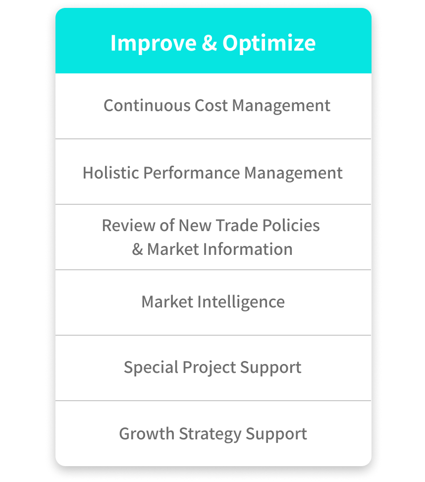 How Orkestra's 4PL services improve & optimize through; continuous cost management, holistic performance management, review of new trade policies & market information, market intelligence, special project support, and growth strategy support.