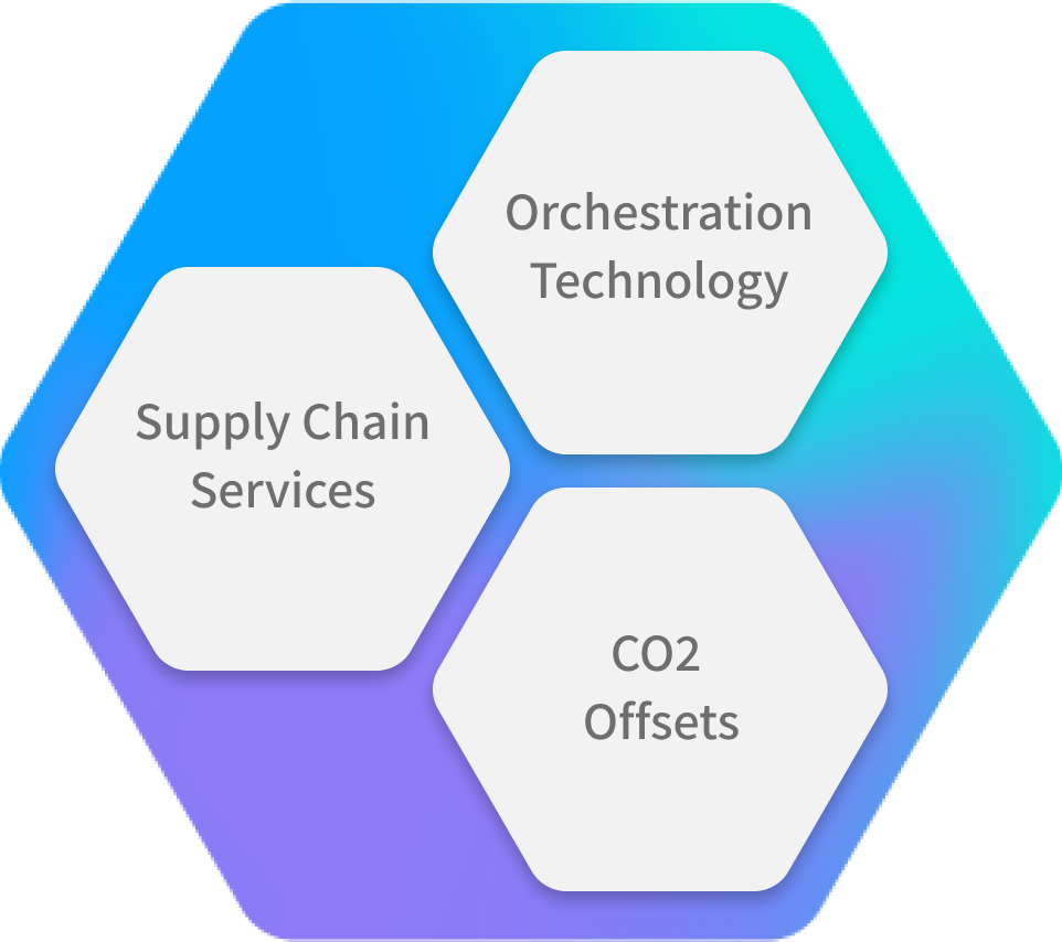 Orkestra's business model split into three branches; Network planning & design, orchestration technology, 4PL services.