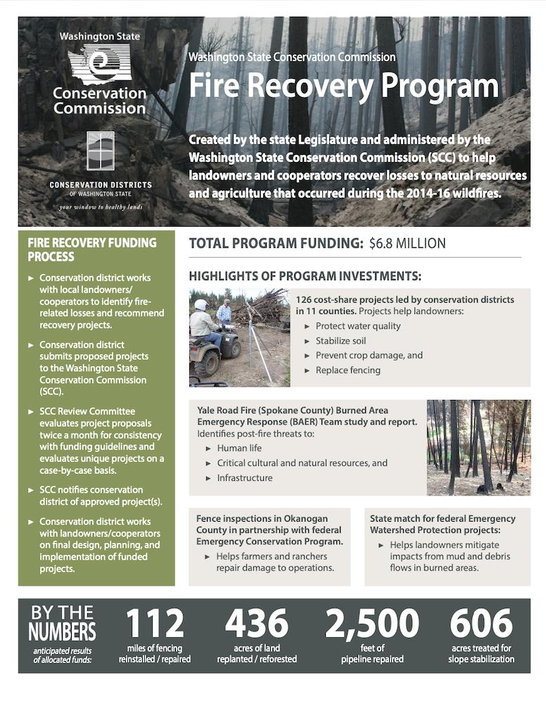 Fire Recovery Program