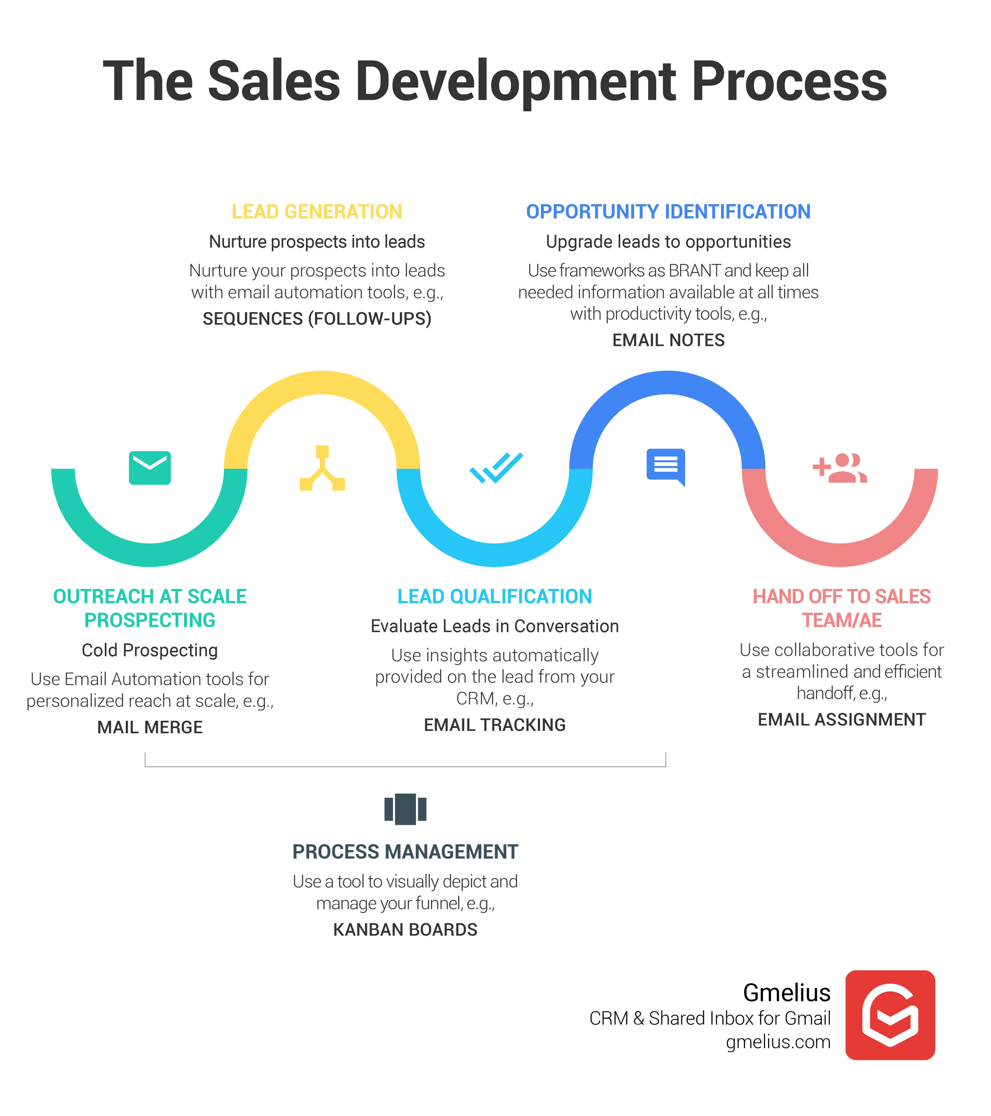 The Sales Development Process