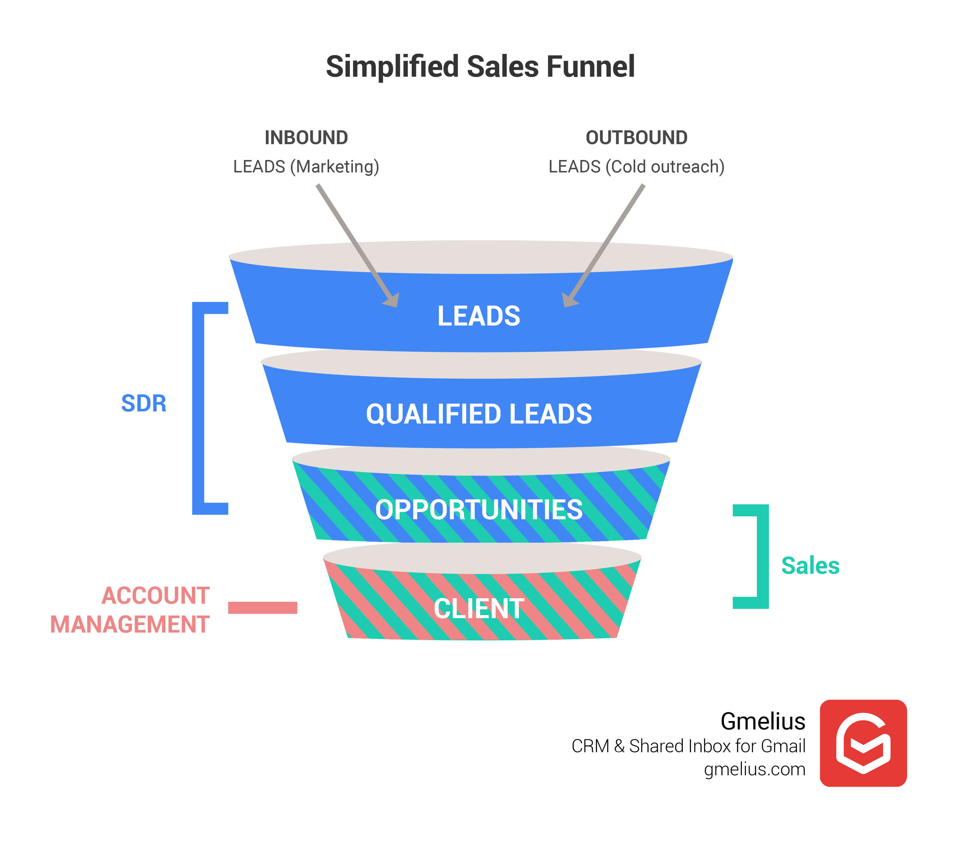 Simplified Sales Funnel