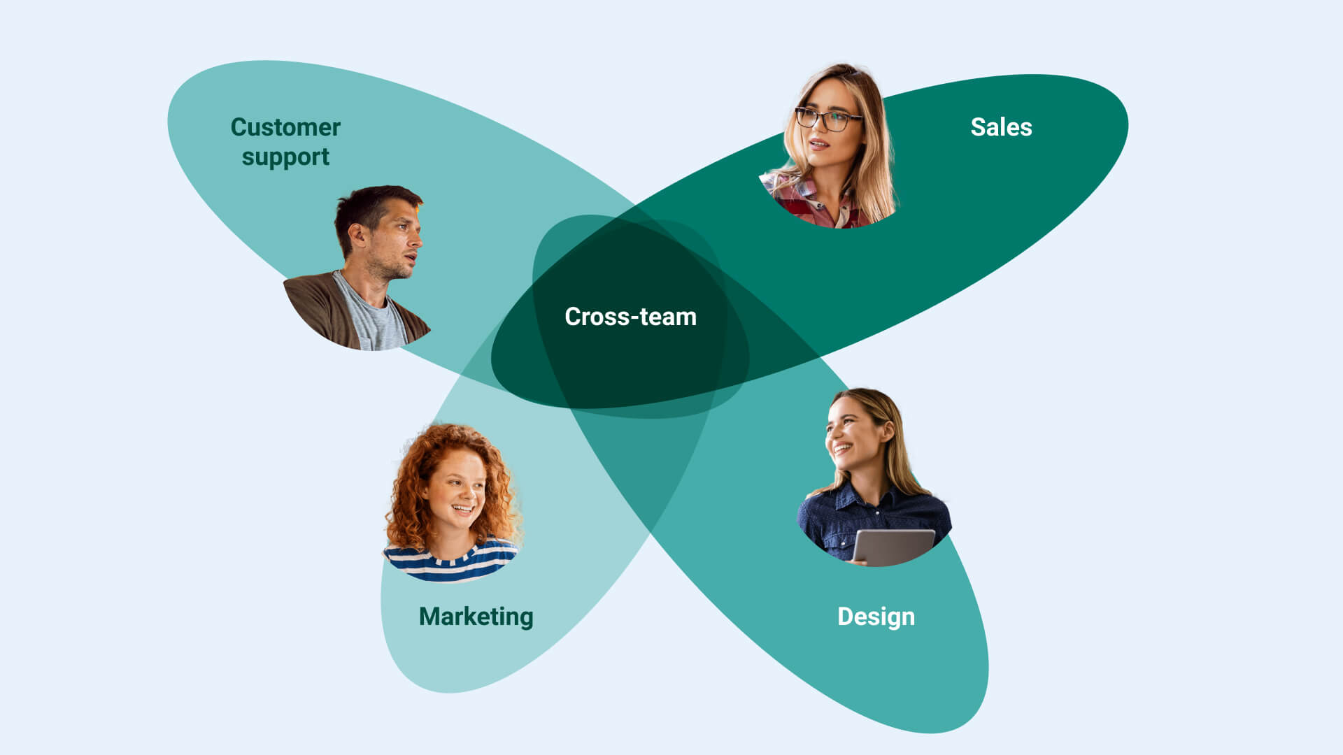 Cross-functional teams example