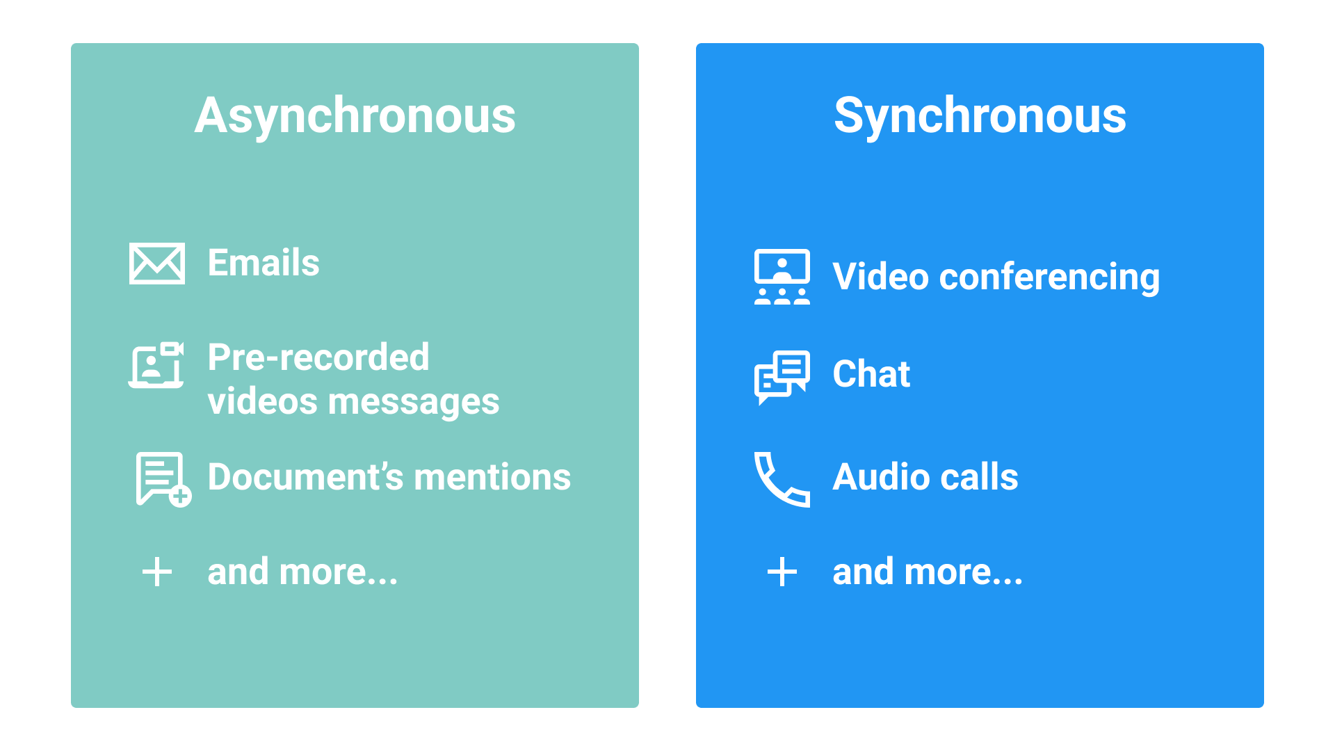 Asynchronous and synchronous communication examples