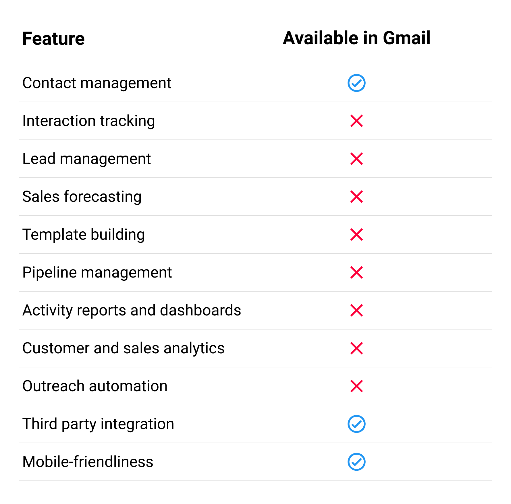 Gmail as a CRM