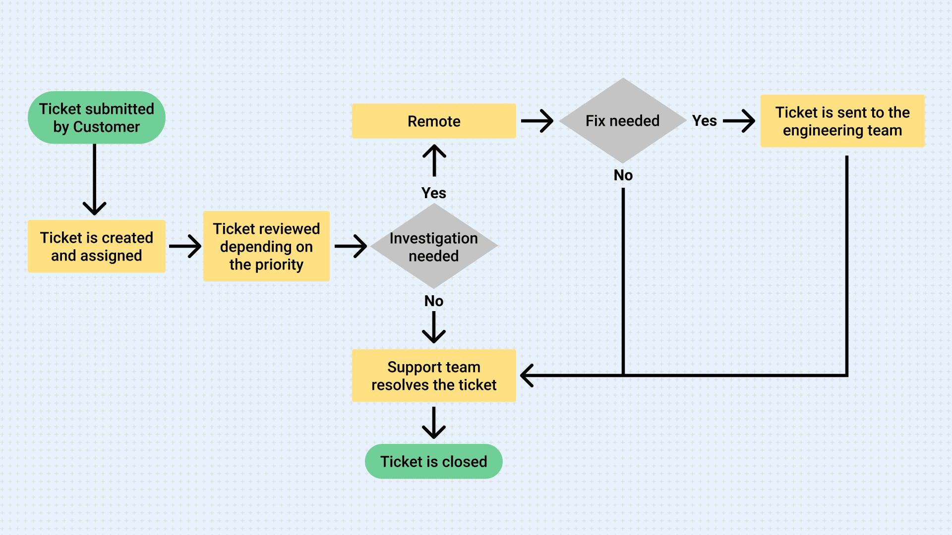 Customer Support Workflow Diagram