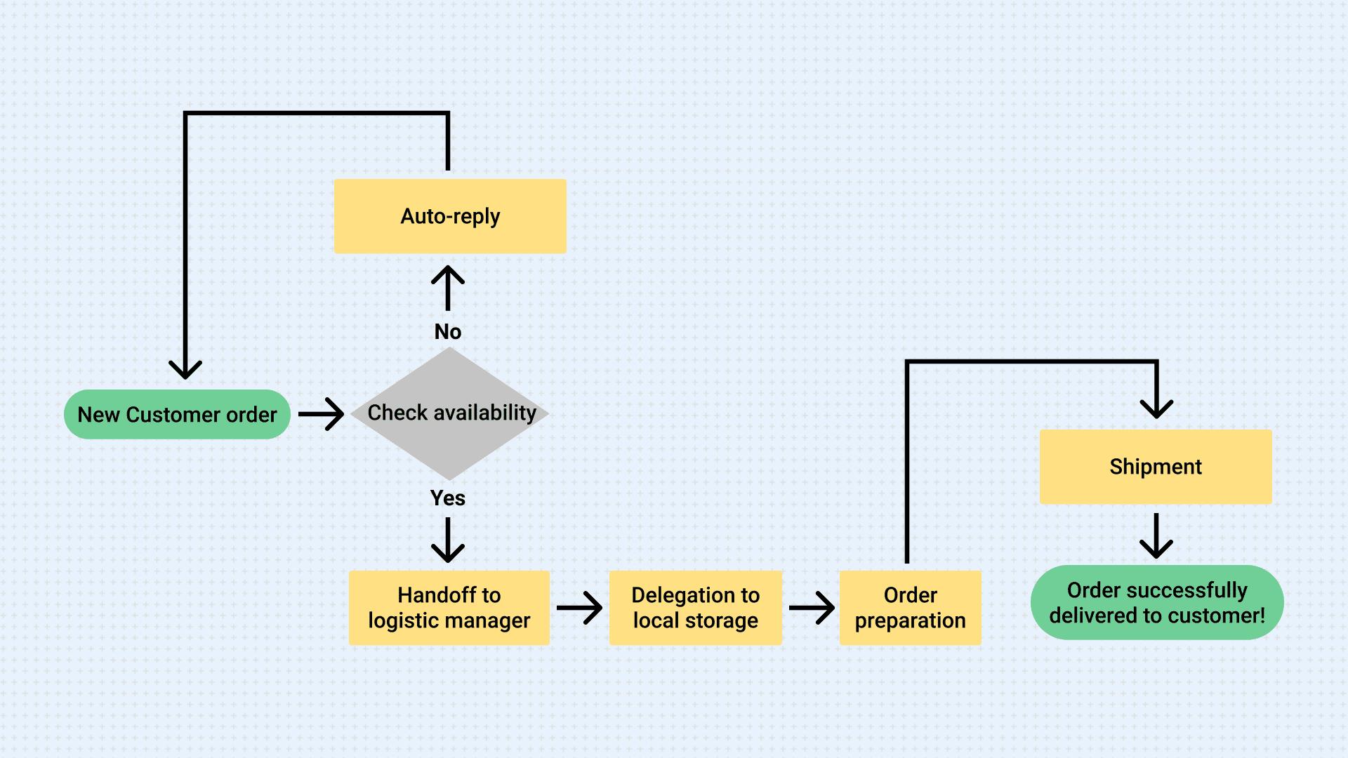 Logistics Workflow Diagram