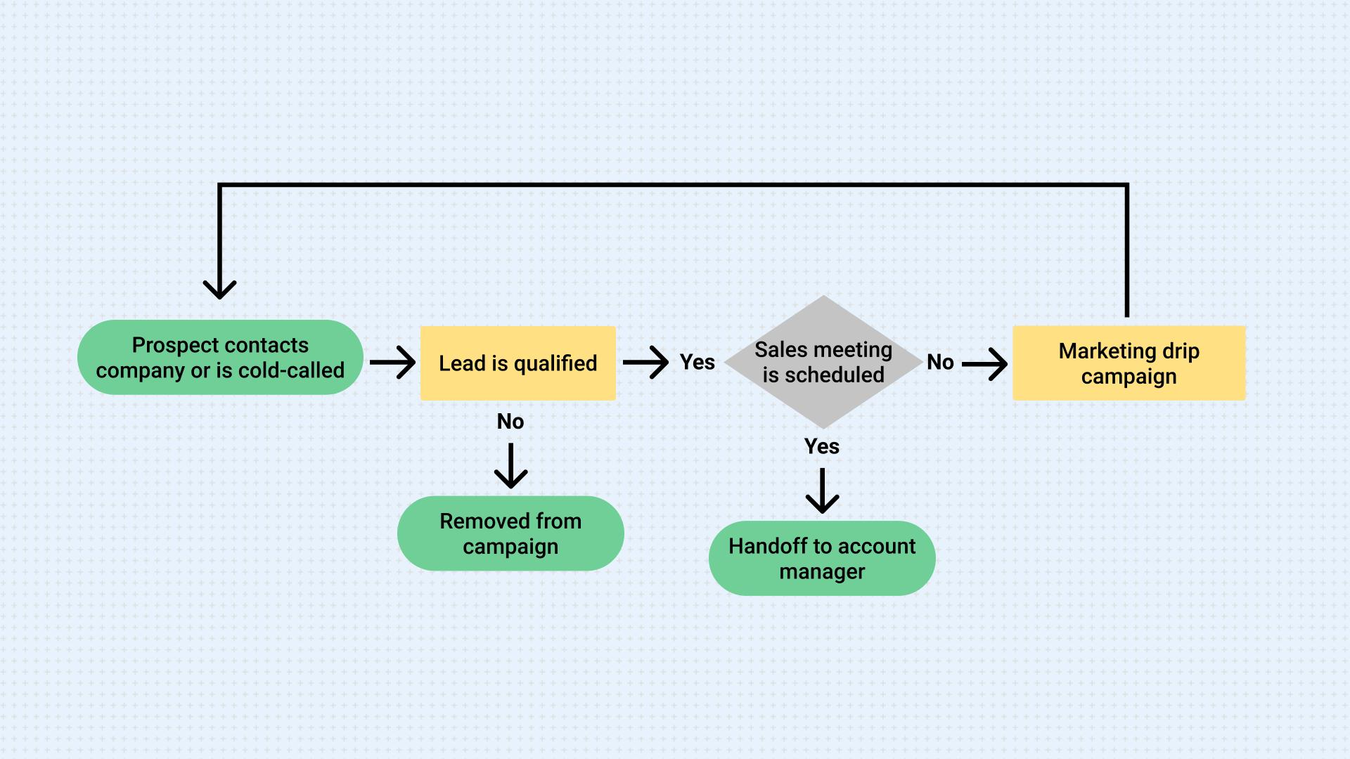 Outbound Sales Workflow Diagram