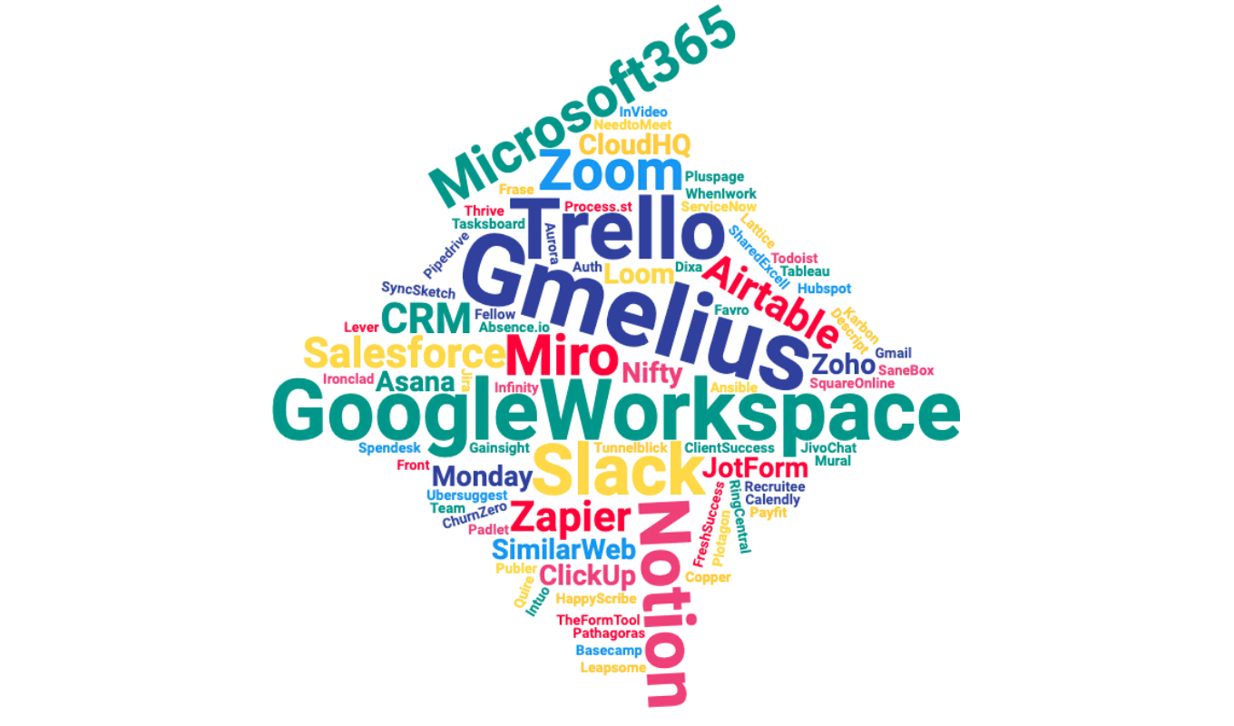 Word Cloud Collaboration tools