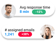 Gmelius analytics fro Gmail