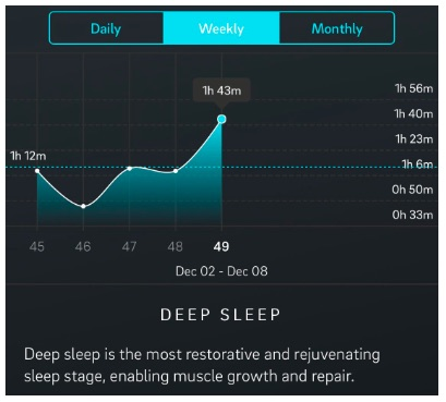 Graph of improving deep sleep time