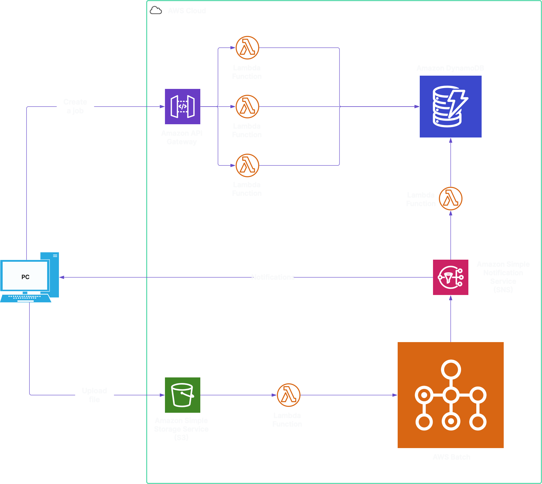 Serverless cloud architecture for Energy