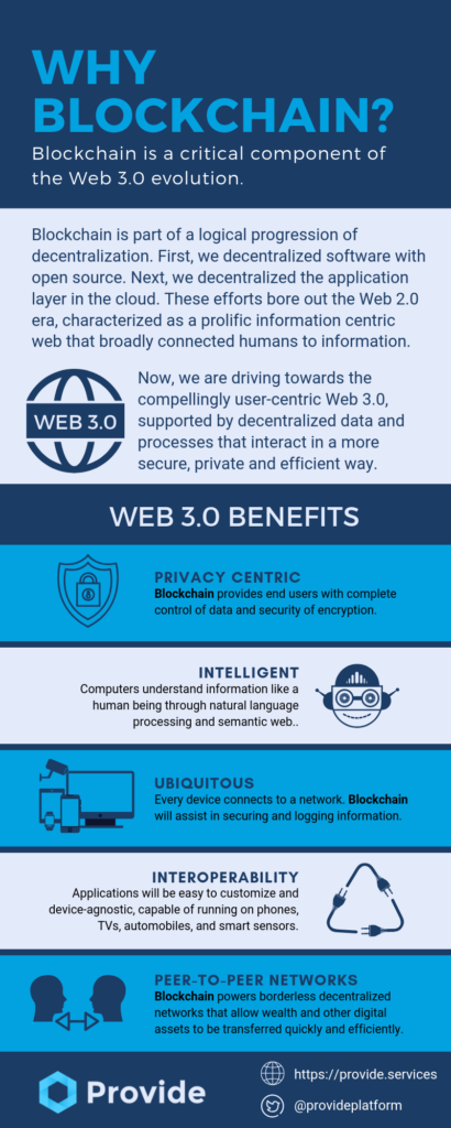 Infographic: How blockchain and Web 3.0 intersect