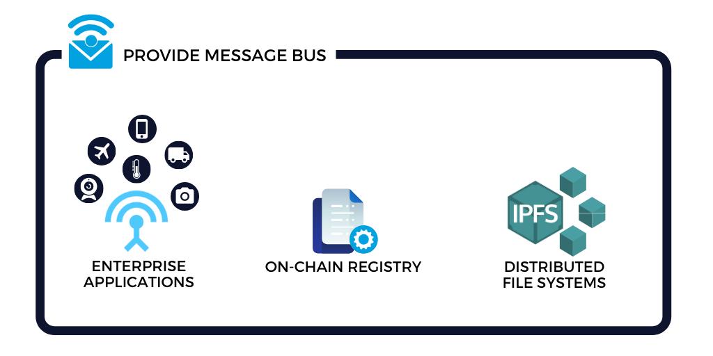 blockchain message bus components