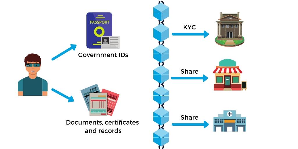 kyc and aml on blockchain