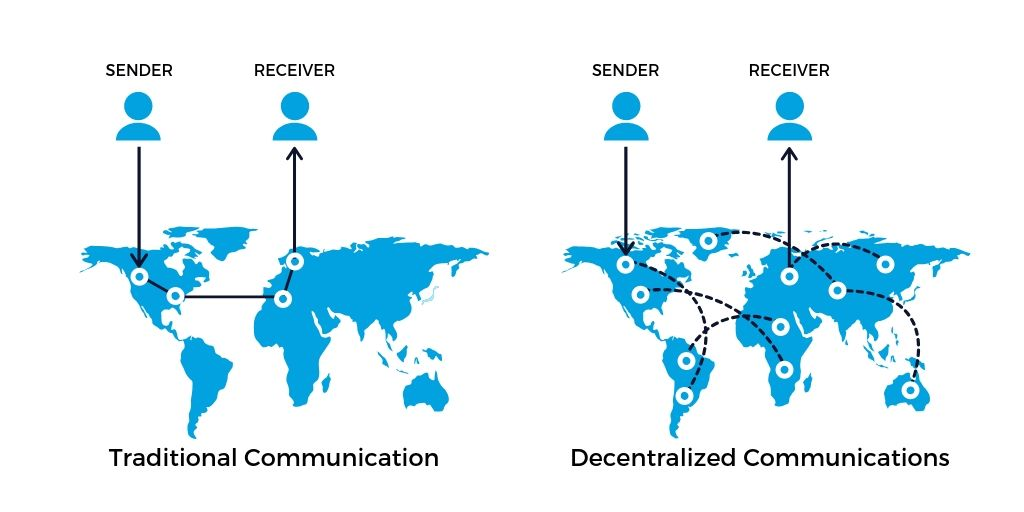 decentralized communications using blockchain